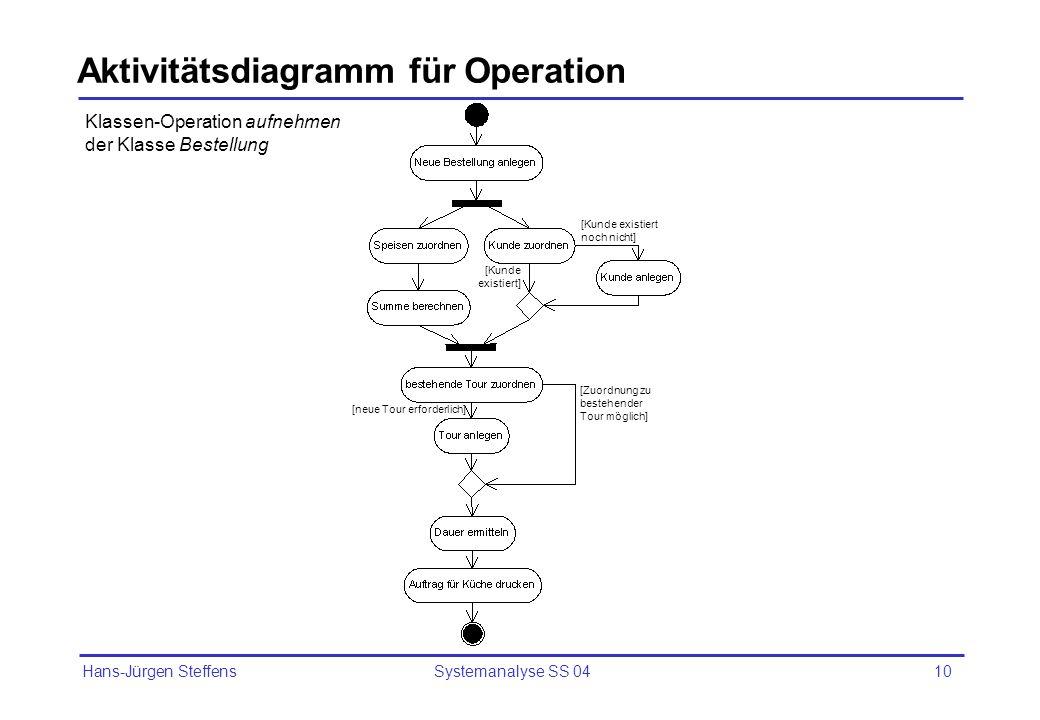 Hans-Jürgen Steffens Systemanalyse SS 0410 Aktivitätsdiagramm für Operation Klassen-Operation aufnehmen der Klasse Bestellung [Kunde existiert noch ni