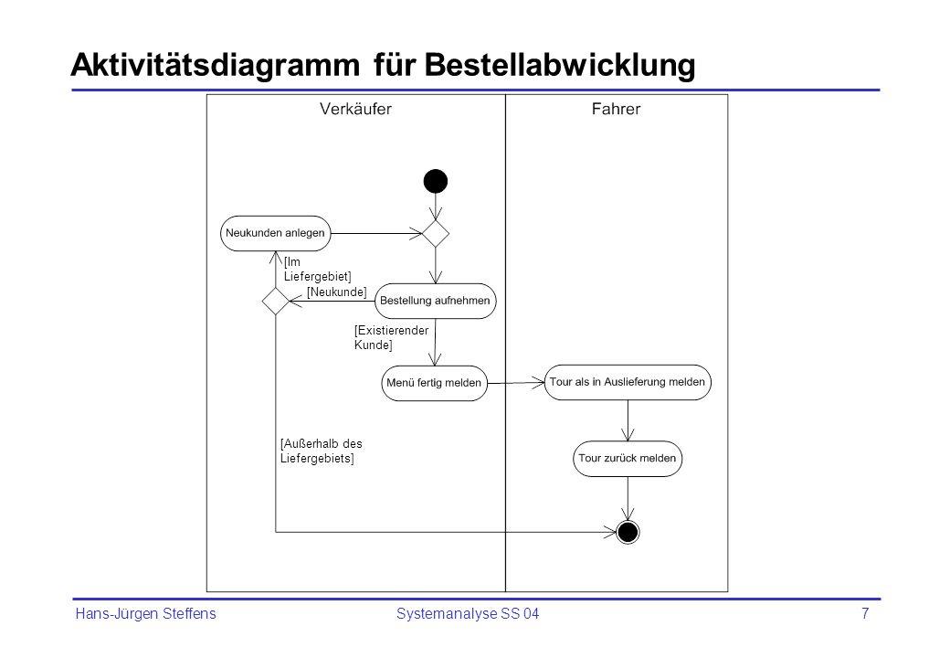 Hans-Jürgen Steffens Systemanalyse SS 047 Aktivitätsdiagramm für Bestellabwicklung [Neukunde] [Existierender Kunde] [Im Liefergebiet] [Außerhalb des L