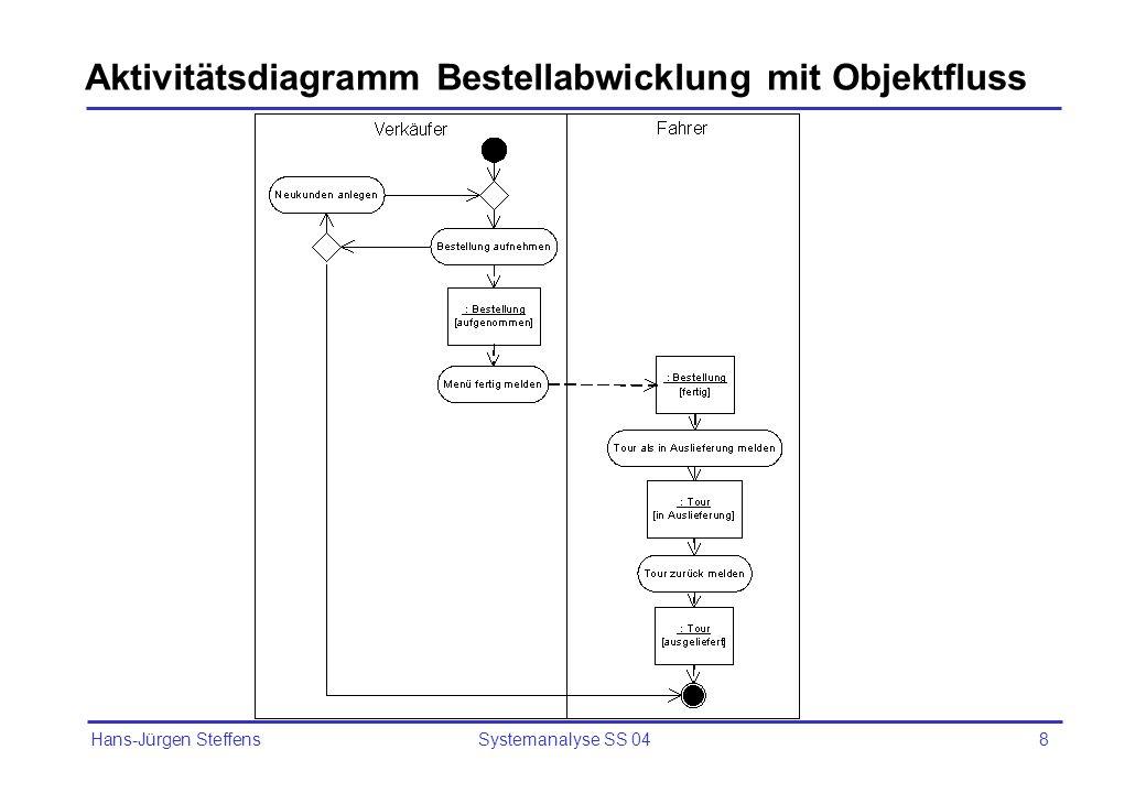 Hans-Jürgen Steffens Systemanalyse SS 049 Aktivitätsdiagramm für Use Case Bestellung stornieren [Status aufgenommen] [Status = aufgenommen] [Tour enthält weitere Bestellg.] [Tour ist leer]
