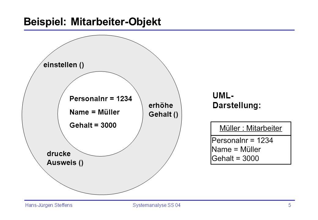 Hans-Jürgen Steffens Systemanalyse SS 045 Beispiel: Mitarbeiter-Objekt Personalnr = 1234 Name = Müller Gehalt = 3000 einstellen () erhöhe Gehalt () dr