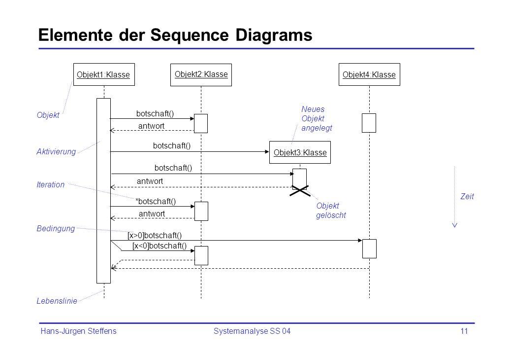 Hans-Jürgen Steffens Systemanalyse SS 0411 Elemente der Sequence Diagrams Objekt1:Klasse Objekt2:Klasse Objekt3:Klasse botschaft() antwort botschaft()