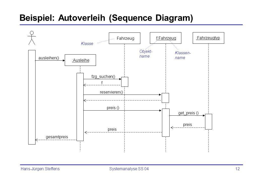 Hans-Jürgen Steffens Systemanalyse SS 0412 Beispiel: Autoverleih (Sequence Diagram) :Ausleihe ausleihen() reservieren() gesamtpreis f:Fahrzeug preis (