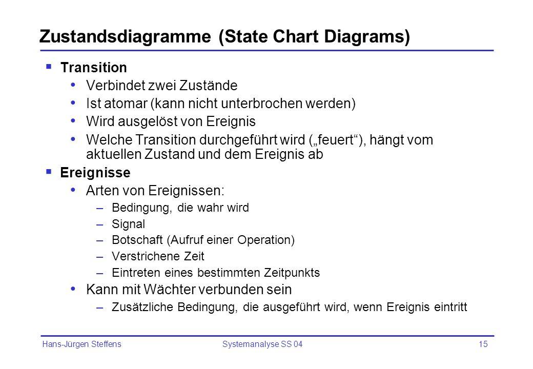 Hans-Jürgen Steffens Systemanalyse SS 0415 Zustandsdiagramme (State Chart Diagrams) Transition Verbindet zwei Zustände Ist atomar (kann nicht unterbro