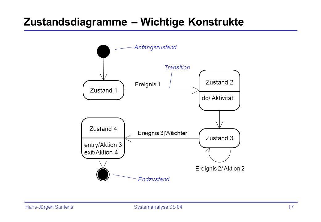 Hans-Jürgen Steffens Systemanalyse SS 0417 Zustandsdiagramme – Wichtige Konstrukte Zustand 1 do/ Aktivität Zustand 2 Zustand 3 entry/Aktion 3 exit/Akt