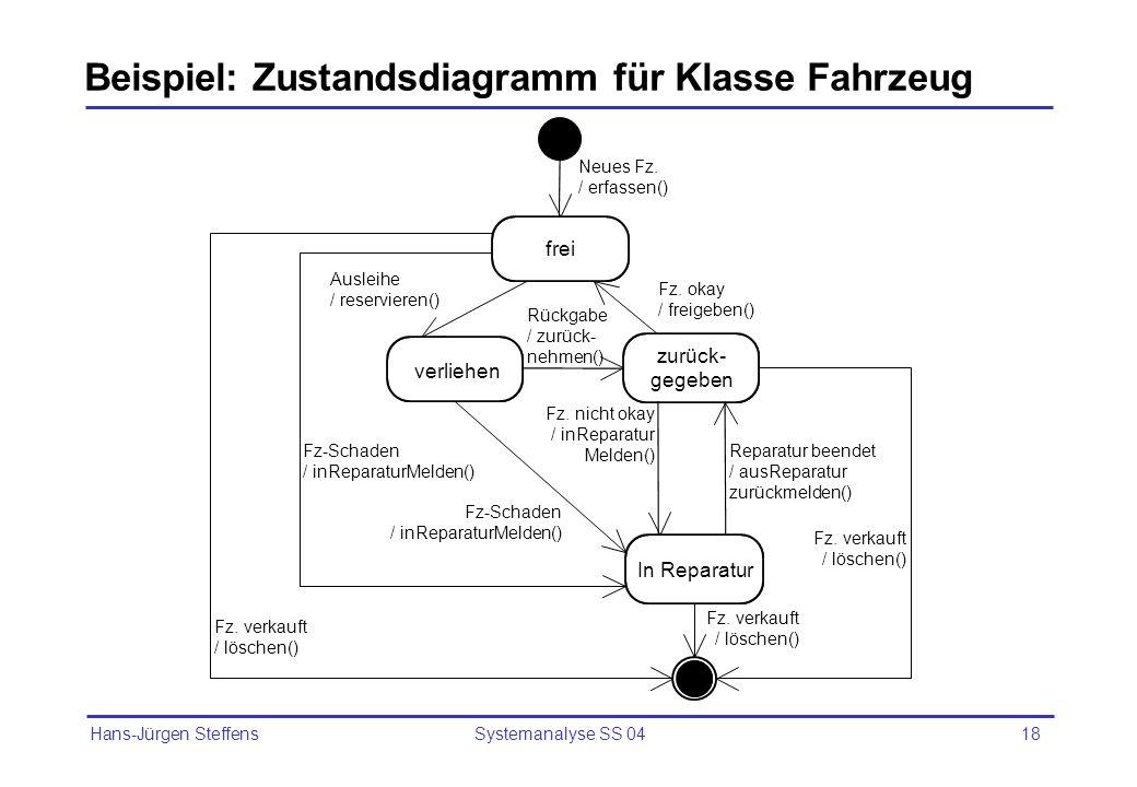 Hans-Jürgen Steffens Systemanalyse SS 0418 Beispiel: Zustandsdiagramm für Klasse Fahrzeug frei verliehen zurück- gegeben In Reparatur Neues Fz. / erfa