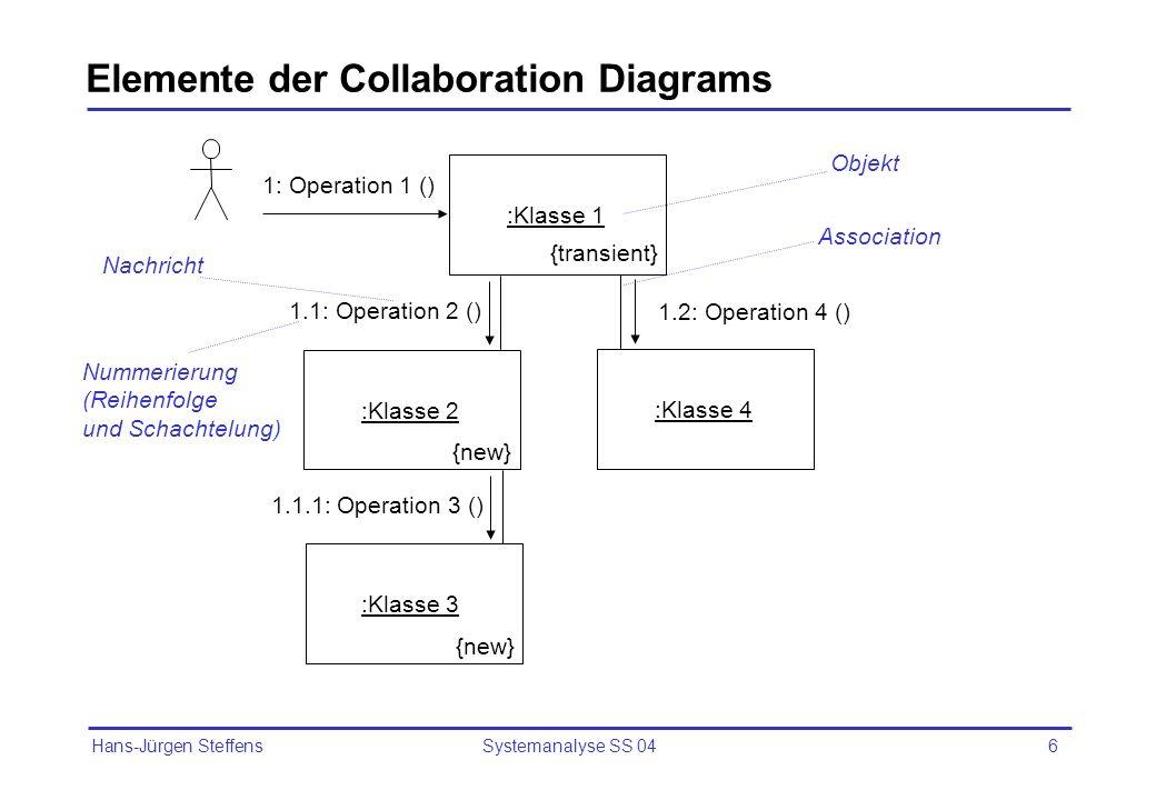 Hans-Jürgen Steffens Systemanalyse SS 046 Elemente der Collaboration Diagrams :Klasse 1 1: Operation 1 () 1.1: Operation 2 () :Klasse 2 1.1.1: Operati