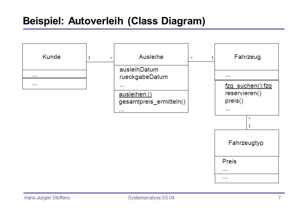 Hans-Jürgen Steffens Systemanalyse SS 047 Beispiel: Autoverleih (Class Diagram) Ausleihe Kunde Fahrzeug Fahrzeugtyp Preis... fzg_suchen():fzg reservie