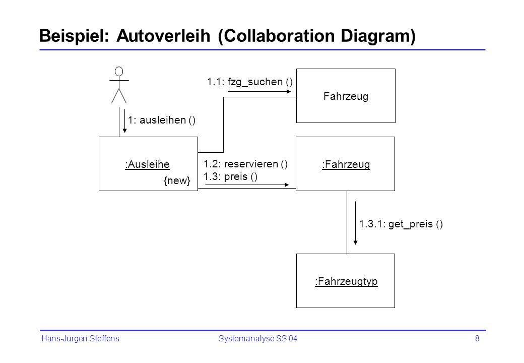 Hans-Jürgen Steffens Systemanalyse SS 048 Beispiel: Autoverleih (Collaboration Diagram) :Ausleihe :Fahrzeug Fahrzeug :Fahrzeugtyp 1: ausleihen () 1.1: