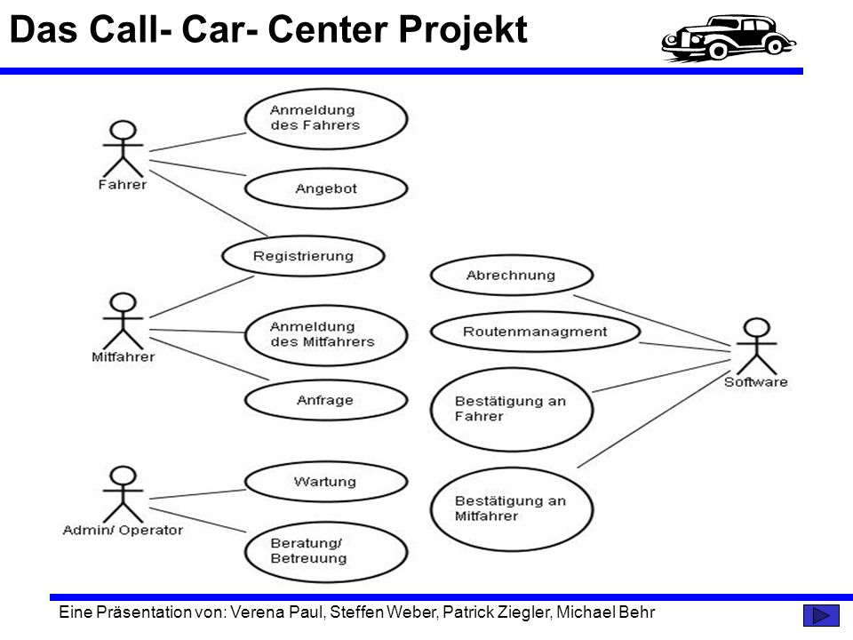 Das Call- Car- Center Projekt Eine Präsentation von: Verena Paul, Steffen Weber, Patrick Ziegler, Michael Behr