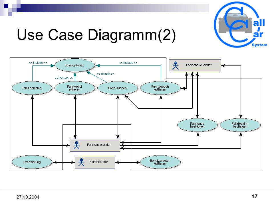 17 27.10.2004 Use Case Diagramm(2)