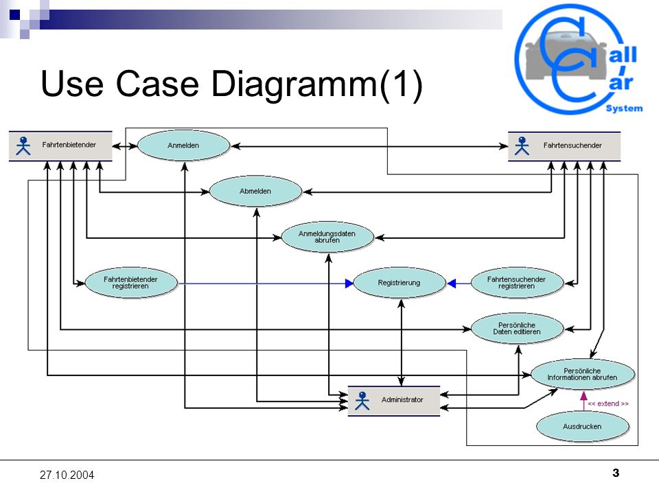 3 27.10.2004 Use Case Diagramm(1)