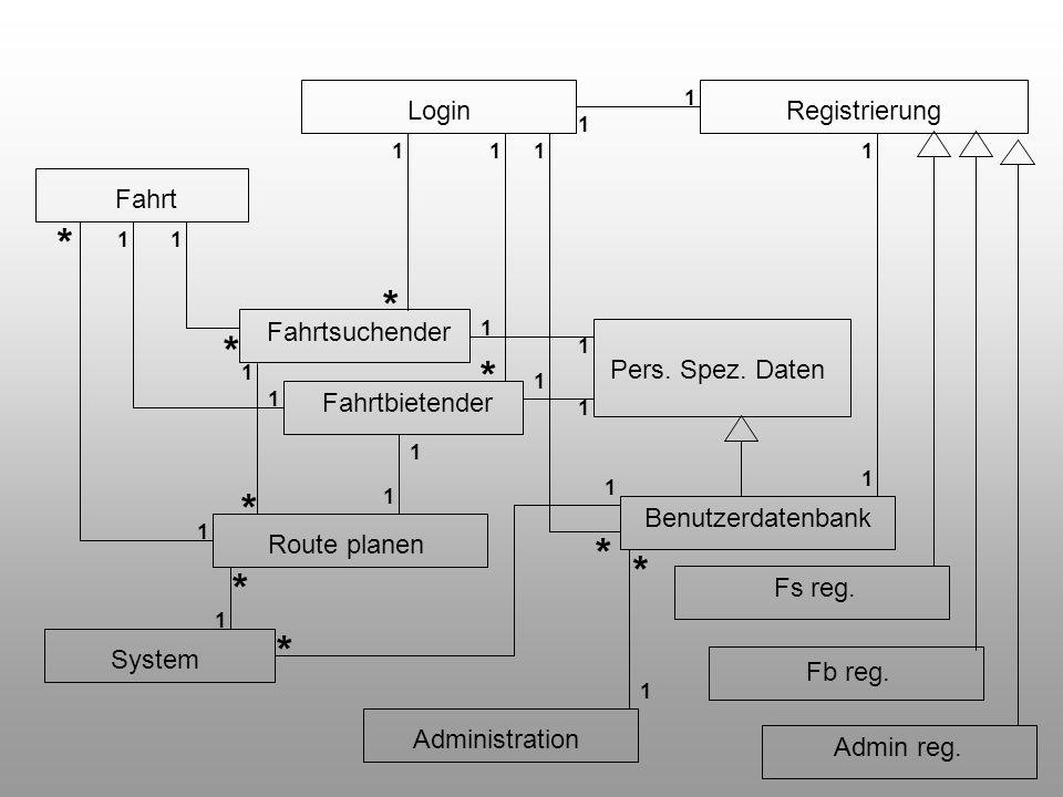 LoginRegistrierung Benutzerdatenbank Pers. Spez. Daten Fahrtsuchender Fahrtbietender Fahrt System Route planen Administration Fs reg. Fb reg. Admin re