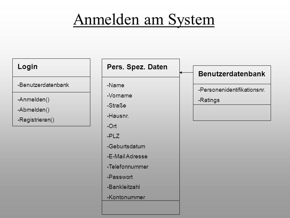 Login -Anmelden() -Abmelden() -Registrieren() -Benutzerdatenbank Pers. Spez. Daten -Name -Vorname -Straße -Hausnr. -Ort -PLZ -Geburtsdatum -E-Mail Adr