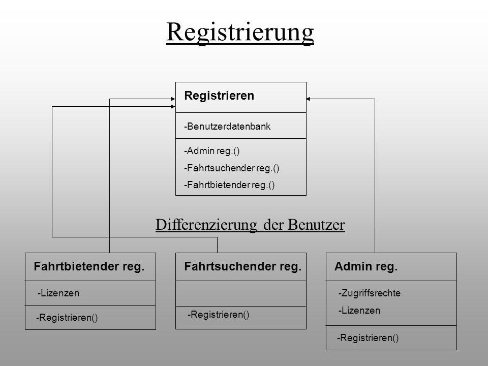 Registrieren -Admin reg.() -Fahrtsuchender reg.() -Fahrtbietender reg.() Fahrtsuchender reg.Fahrtbietender reg. -Registrieren() -Lizenzen Admin reg. -