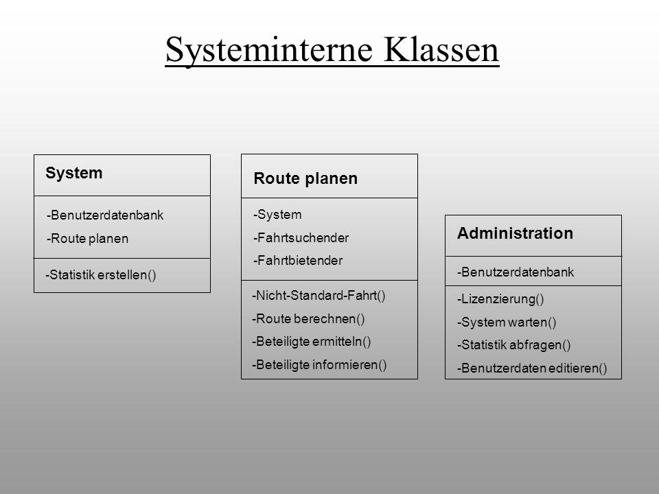 System -Benutzerdatenbank -Route planen -Statistik erstellen() Administration -Benutzerdatenbank -Lizenzierung() -System warten() -Statistik abfragen(