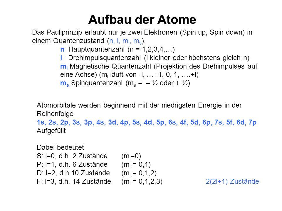 Aufbau der Atome Das Pauliprinzip erlaubt nur je zwei Elektronen (Spin up, Spin down) in einem Quantenzustand (n, l, m l, m s ). n Hauptquantenzahl (n