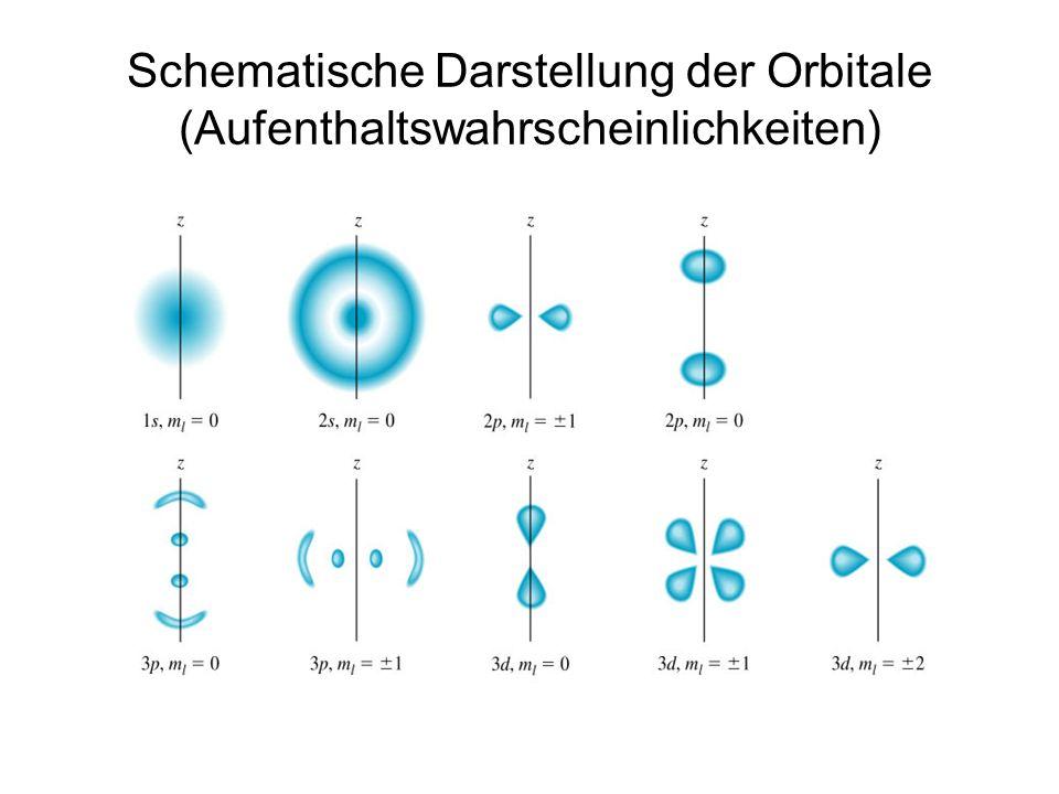 Schematische Darstellung der Orbitale (Aufenthaltswahrscheinlichkeiten)