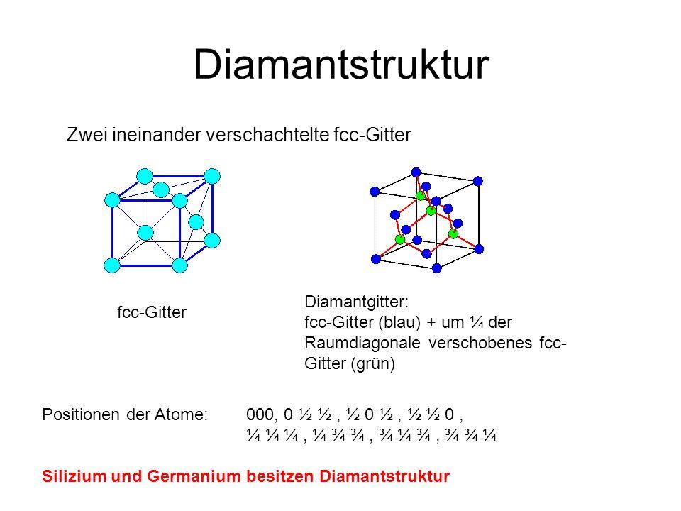 Diamantstruktur Zwei ineinander verschachtelte fcc-Gitter fcc-Gitter Diamantgitter: fcc-Gitter (blau) + um ¼ der Raumdiagonale verschobenes fcc- Gitte