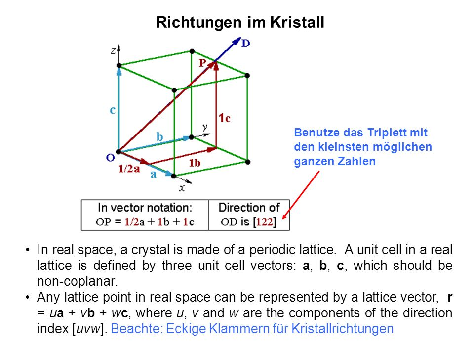 Richtungen im Kristall In real space, a crystal is made of a periodic lattice. A unit cell in a real lattice is defined by three unit cell vectors: a,