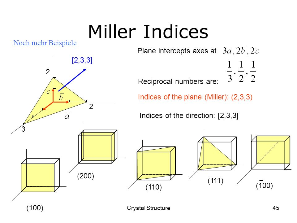 Crystal Structure45 Miller Indices Reciprocal numbers are: Plane intercepts axes at Indices of the plane (Miller): (2,3,3) (100) (200) (110) (111)(100