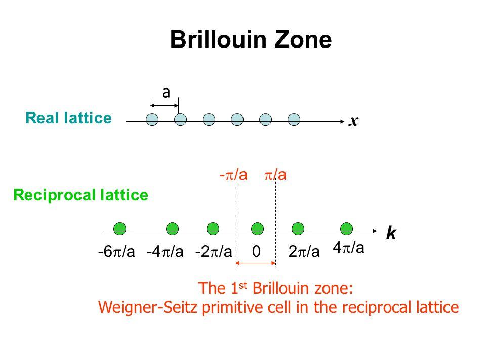 Brillouin Zone a The 1 st Brillouin zone: Weigner-Seitz primitive cell in the reciprocal lattice Real lattice Reciprocal lattice k 0 2 /a 4 /a -2 /a-4