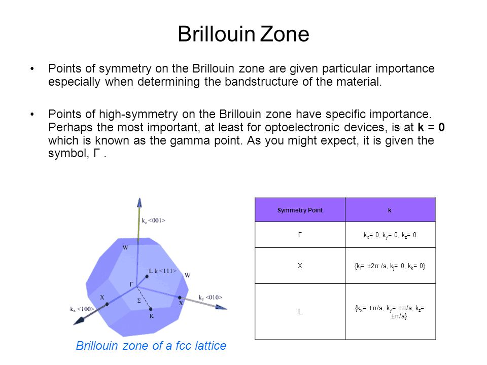 Brillouin Zone Points of symmetry on the Brillouin zone are given particular importance especially when determining the bandstructure of the material.
