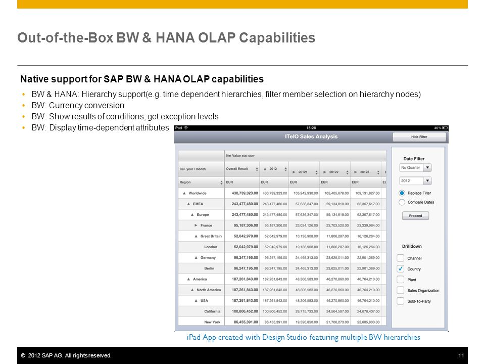 ©2012 SAP AG. All rights reserved.11 Out-of-the-Box BW & HANA OLAP Capabilities Native support for SAP BW & HANA OLAP capabilities BW & HANA: Hierarch