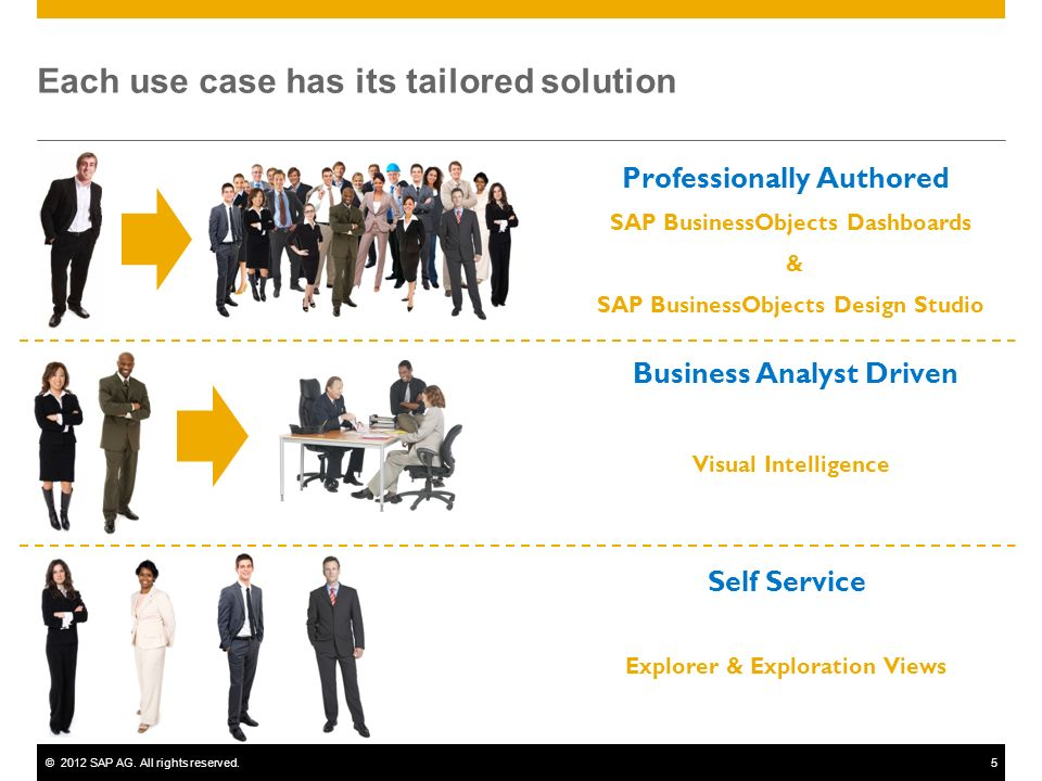 ©2012 SAP AG. All rights reserved.5 Each use case has its tailored solution Self Service Business Analyst Driven SAP BusinessObjects Dashboards & SAP