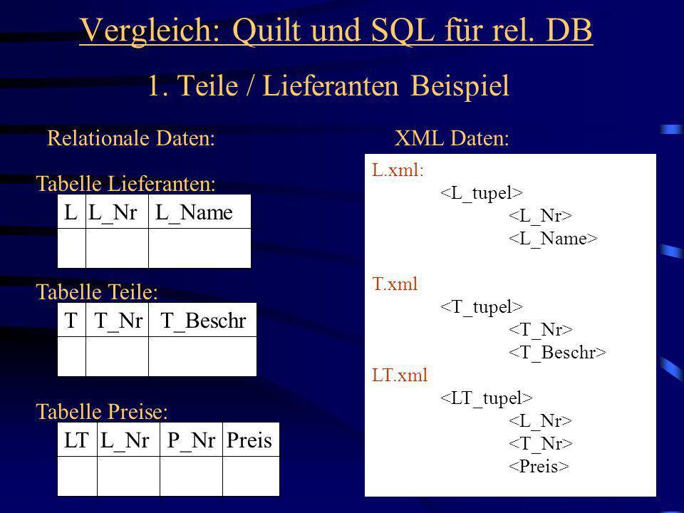 40 Vergleich: Quilt und SQL für rel. DB 1. Teile / Lieferanten Beispiel Relationale Daten:XML Daten: T T_Nr T_Beschr Tabelle Teile: LT L_Nr P_Nr Preis