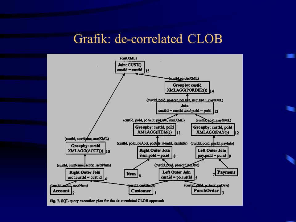 Grafik: de-correlated CLOB
