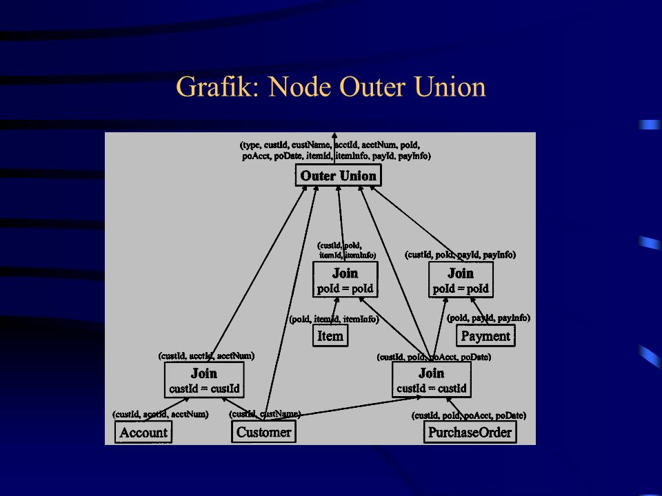 Grafik: Node Outer Union