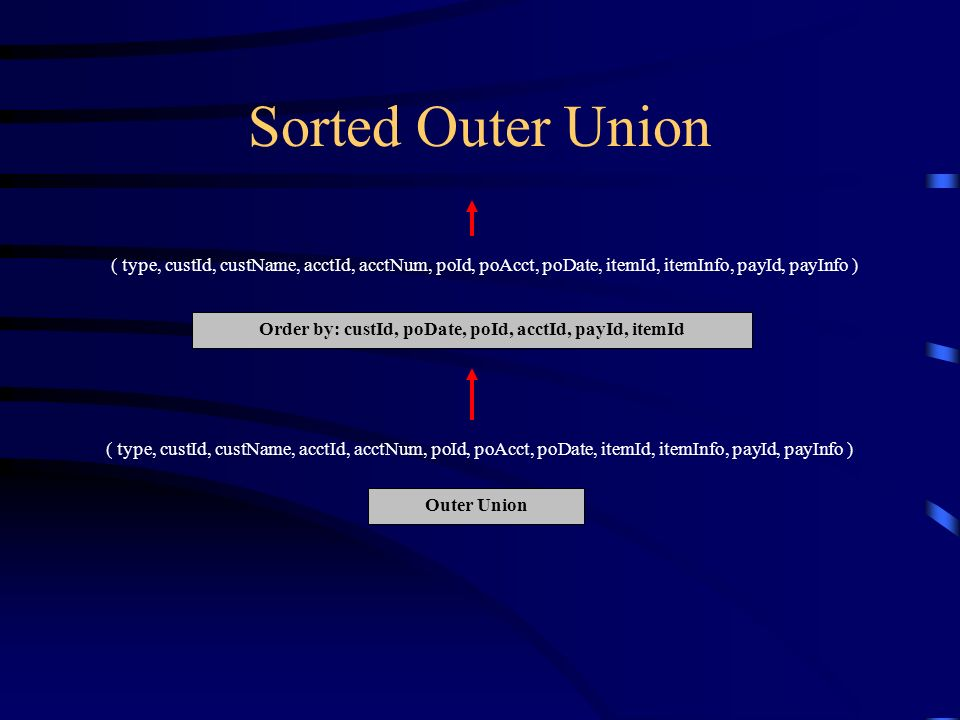 Sorted Outer Union Outer Union Order by: custId, poDate, poId, acctId, payId, itemId ( type, custId, custName, acctId, acctNum, poId, poAcct, poDate, itemId, itemInfo, payId, payInfo )