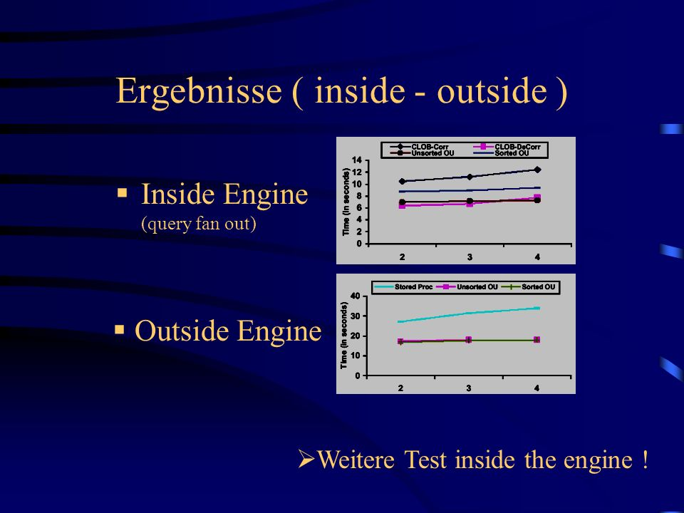 Inside Engine (query fan out) Outside Engine Ergebnisse ( inside - outside ) Weitere Test inside the engine !