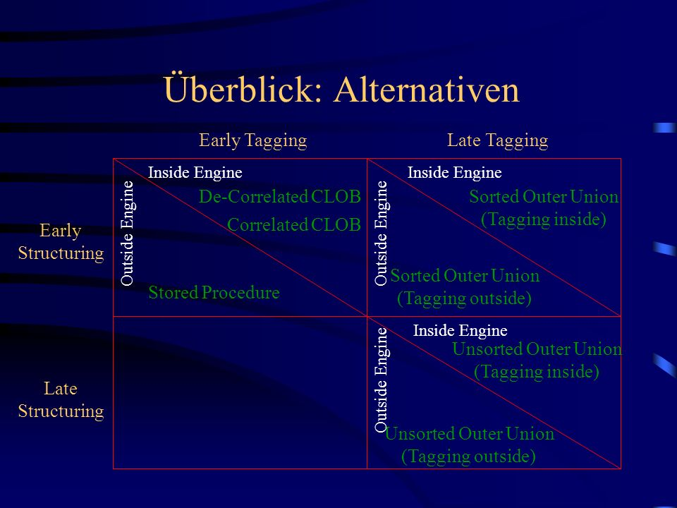 Überblick: Alternativen Late TaggingEarly Tagging Late Structuring Early Structuring Inside Engine De-Correlated CLOB Outside Engine Stored Procedure Inside Engine Outside Engine Sorted Outer Union (Tagging inside) Sorted Outer Union (Tagging outside) Unsorted Outer Union (Tagging inside) Unsorted Outer Union (Tagging outside) Outside Engine Correlated CLOB