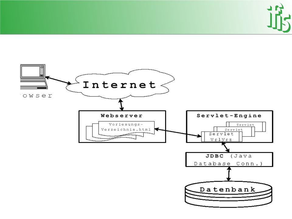 Aufruf eines Servlets Anfrage: HTTP Request – URL in Browser eingeben (GET) – HTML Link klicken (GET) – HTML Formular abschicken (GET/POST) Verarbeitung: Parameter holen, Datenbank abfragen, Berechnungen durchführen etc.
