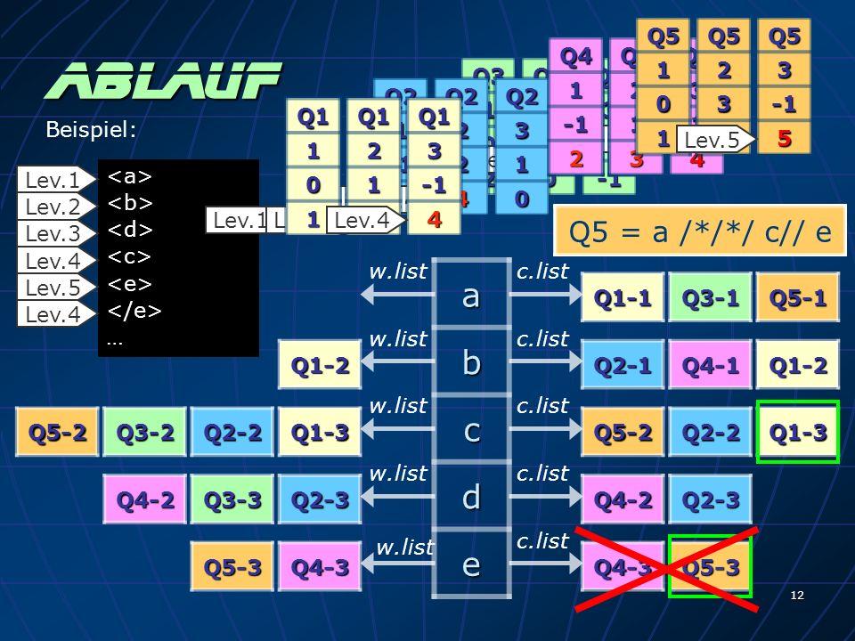 12 Q1 1 0 1Q12 1 0Q13 Q21Q21 2 ablaufab c d e Q1-1 Q1-2 Q1-3Q2-2 Q2-3 Q2-1 Q3-1 Q3-2 Q3-3 Q4-2 Q4-3 Q4-1 Q5-1 Q5-2 Q5-3 w.listc.list w.list c.list Q22 2 0Q23 1 0 Q31 0 2Q32 1 0Q33 Q41Q42 1 0Q43 1 0 Q51 0 1Q52 3 0Q53 … Lev.1 Lev.2 Lev.3 Lev.4 Lev.5 Lev.4 Beispiel: Lev.1Q1-2 Q5-2 Lev.2Q2-2 Q41 2Q42 1 0Q43 1 0 Q4-2 Q11 0 1Q12 1 2Q13 Q1-3 Q42 1 3 Lev.3Q4-3 Q51 0 1Q52 3 4Q53 Lev.4Q5-3 Q21 2Q22 2 4Q23 1 0 Q2-3 Q11 0 1Q12 1 2Q13 4 Q41 2Q43 1 4Q42 1 3 Q51 0 1Q52 3 4Q53 5 Lev.5 Lev.4 Q1 = / a / b // cQ3 = /*/ a / c // dQ5 = a /*/*/ c// eQ2 = // b /*/ c / dQ4 = b / d / eQ1 = / a / b // cQ4 = b / d / eQ5 = a /*/*/ c// eQ2 = // b /*/ c / dQ1 = / a / b // cQ4 = b / d / eQ5 = a /*/*/ c// e