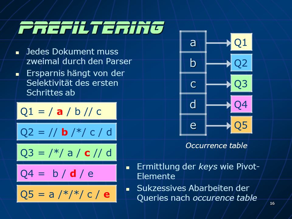 16 Prefiltering a b c d e Jedes Dokument muss zweimal durch den Parser Ersparnis hängt von der Selektivität des ersten Schrittes ab Q1 = / a / b // c Q2 = // b /*/ c / d Q3 = /*/ a / c // d Q4 = b / d / e Q5 = a /*/*/ c / e Q1 Q2 Q3 Q4 Q5 Occurrence table Ermittlung der keys wie Pivot- Elemente Sukzessives Abarbeiten der Queries nach occurence table