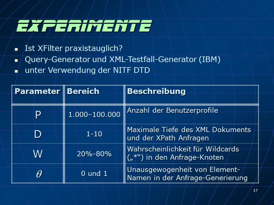 17 Experimente ParameterBereich Beschreibung P1.000–100.000 Anzahl der Benutzerprofile D1-10 Maximale Tiefe des XML Dokuments und der XPath Anfragen W20%-80% Wahrscheinlichkeit für Wildcards (*) in den Anfrage-Knoten 0 und 1 Unausgewogenheit von Element- Namen in der Anfrage-Generierung Ist XFilter praxistauglich.