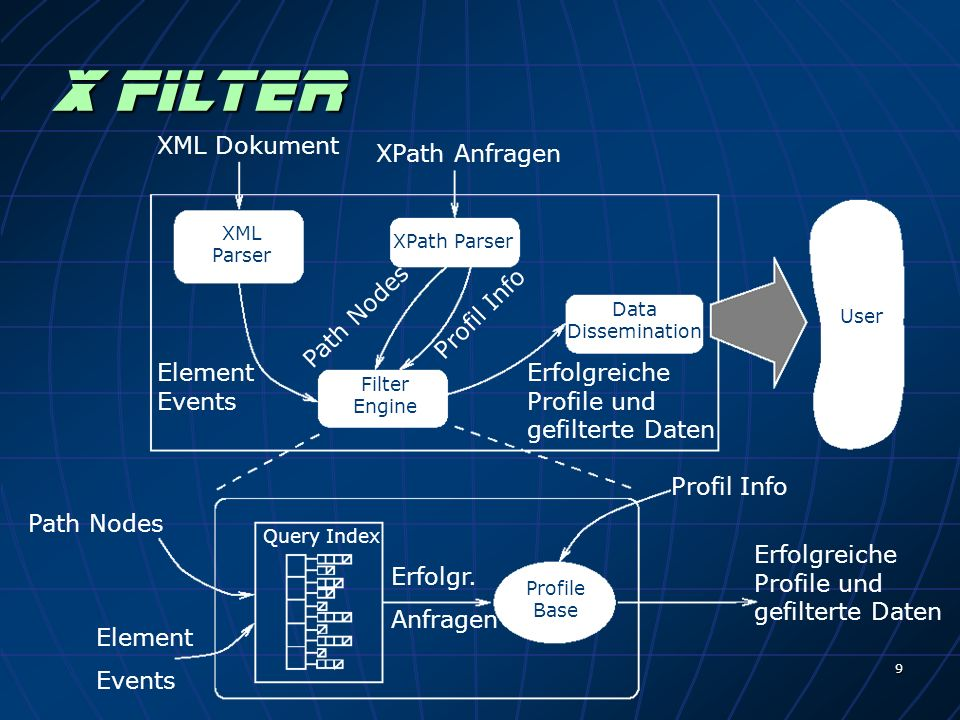 9 X Filter XPath Anfragen XPath Parser XML Parser Filter Engine Data Dissemination User Profile Base XML Dokument Path Nodes Element Events Profil Inf