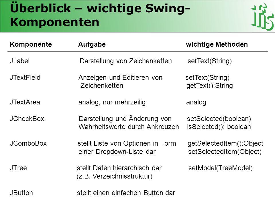 Überblick – wichtige Swing- Komponenten Komponente Aufgabe wichtige Methoden JLabel Darstellung von Zeichenketten setText(String) JTextField Anzeigen und Editieren von setText(String) Zeichenketten getText():String JTextArea analog, nur mehrzeilig analog JCheckBox Darstellung und Änderung von setSelected(boolean) Wahrheitswerte durch Ankreuzen isSelected(): boolean JComboBox stellt Liste von Optionen in Form getSelectedItem():Object einer Dropdown-Liste dar setSelectedItem(Object) JTree stellt Daten hierarchisch dar setModel(TreeModel) (z.B.