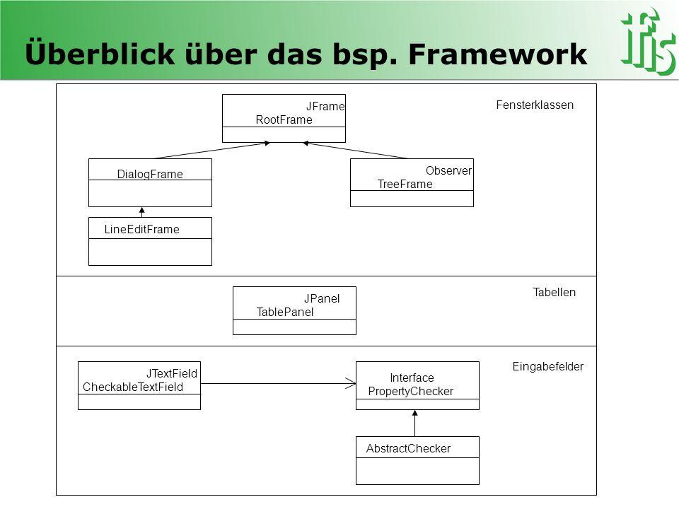 Überblick über das bsp. Framework JFrame RootFrame Observer TreeFrame DialogFrame LineEditFrame JPanel TablePanel JTextField CheckableTextField Interf