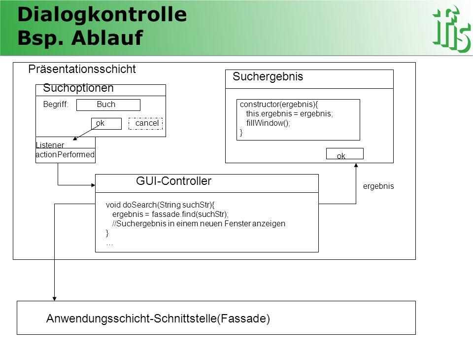 Dialogkontrolle Bsp. Ablauf Anwendungsschicht-Schnittstelle(Fassade) Suchoptionen Begriff: Buch ok cancel Suchergebnis GUI-Controller constructor(erge