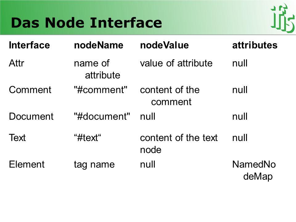 Das Node Interface InterfacenodeNamenodeValueattributes Attrname of attribute value of attributenull Comment