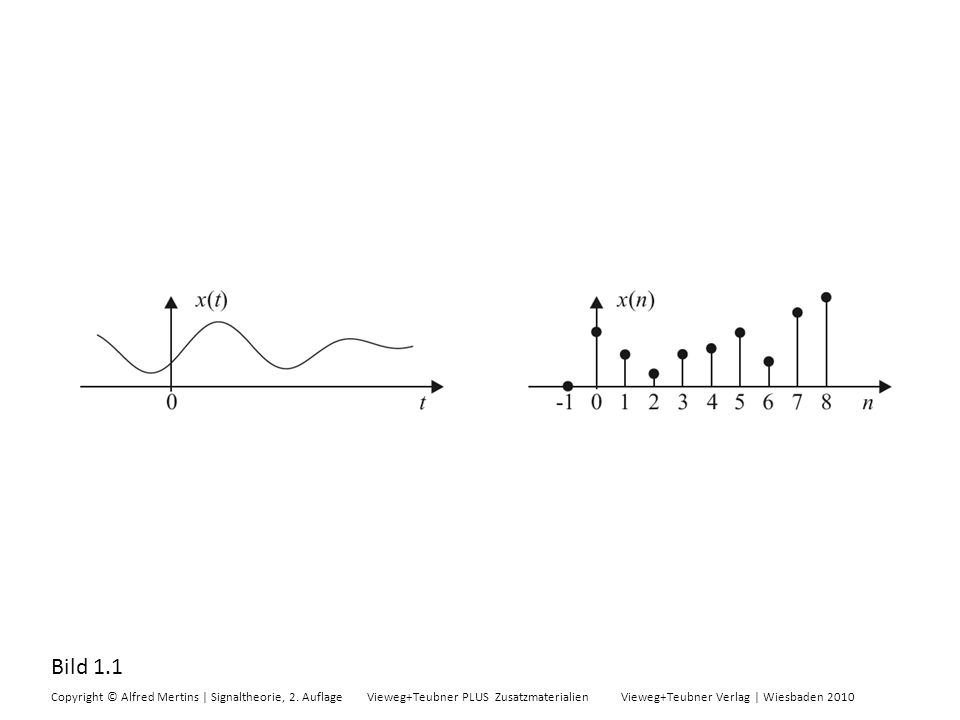 Bild 1.1 Copyright © Alfred Mertins | Signaltheorie, 2. Auflage Vieweg+Teubner PLUS Zusatzmaterialien Vieweg+Teubner Verlag | Wiesbaden 2010