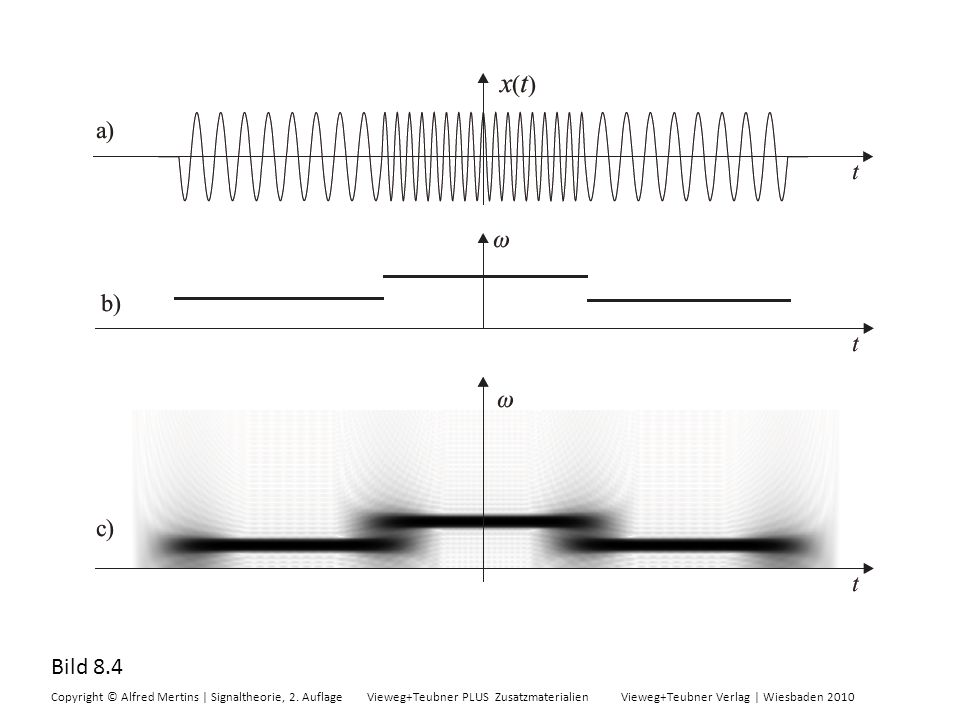 Bild 8.4 Copyright © Alfred Mertins | Signaltheorie, 2. Auflage Vieweg+Teubner PLUS Zusatzmaterialien Vieweg+Teubner Verlag | Wiesbaden 2010