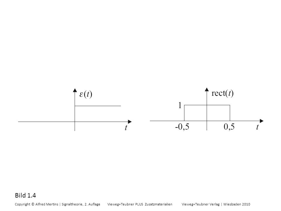 Bild 1.4 Copyright © Alfred Mertins | Signaltheorie, 2. Auflage Vieweg+Teubner PLUS Zusatzmaterialien Vieweg+Teubner Verlag | Wiesbaden 2010