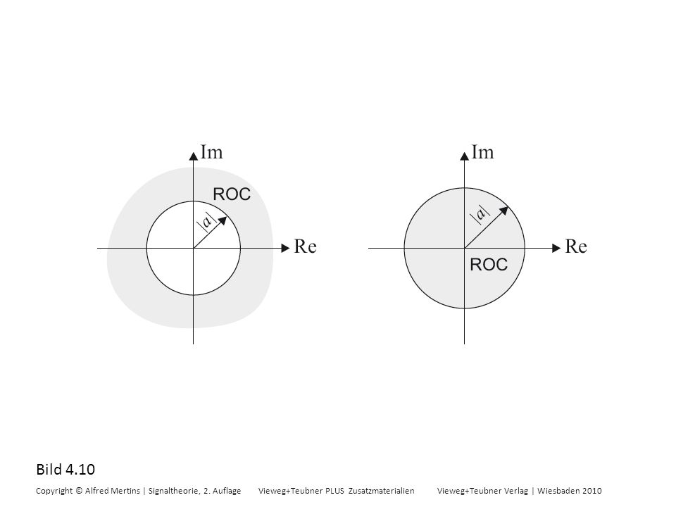 Bild 4.10 Copyright © Alfred Mertins | Signaltheorie, 2. Auflage Vieweg+Teubner PLUS Zusatzmaterialien Vieweg+Teubner Verlag | Wiesbaden 2010