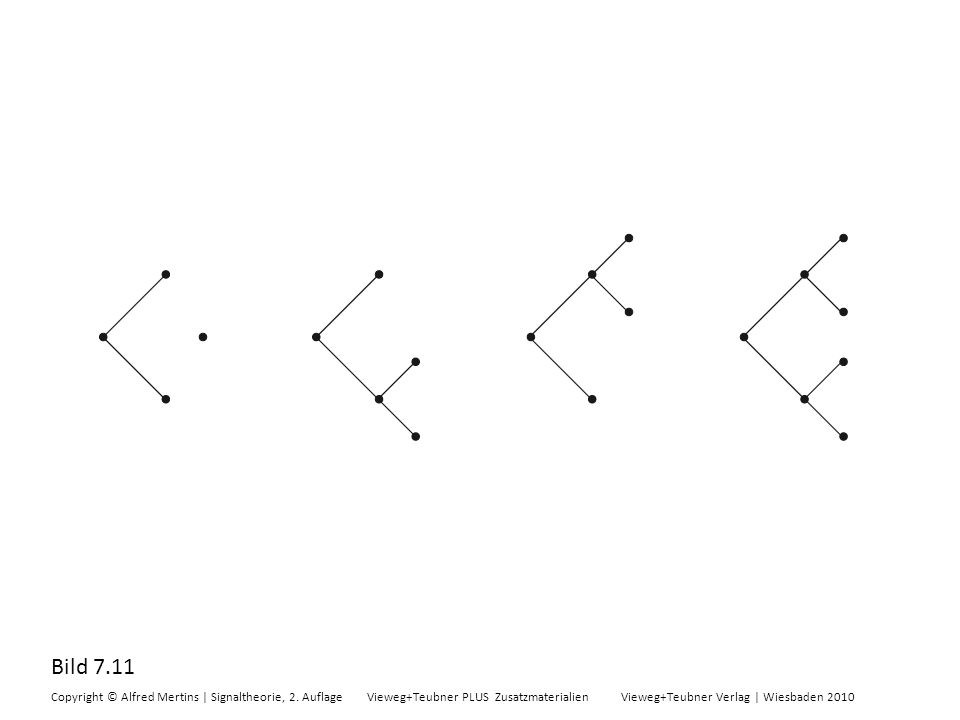 Bild 7.11 Copyright © Alfred Mertins | Signaltheorie, 2. Auflage Vieweg+Teubner PLUS Zusatzmaterialien Vieweg+Teubner Verlag | Wiesbaden 2010