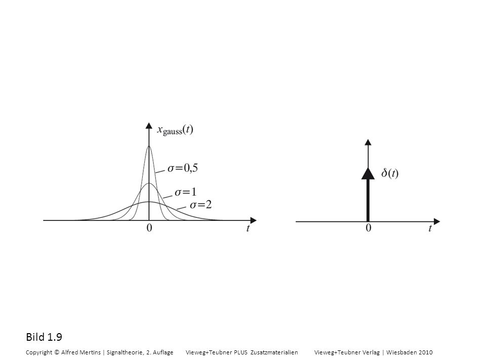 Bild 1.9 Copyright © Alfred Mertins | Signaltheorie, 2. Auflage Vieweg+Teubner PLUS Zusatzmaterialien Vieweg+Teubner Verlag | Wiesbaden 2010