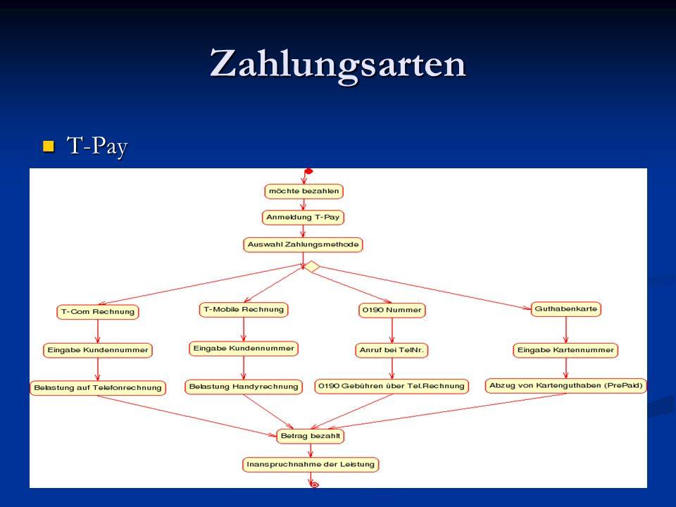 T-Pay Vorteile viele Bezahlungsmethoden viele Bezahlungsmethoden Abrechnung über vertraute Wege wie Telefon- / Mobilfunk- Rechnung Abrechnung über vertraute Wege wie Telefon- / Mobilfunk- Rechnung Anonyme Nutzung ohne Registrierung bei T-Pay Anonyme Nutzung ohne Registrierung bei T-Pay Nachteile direktes Konkurrenzprodukt, daher unnötig als Bezahlungsweg zu integrieren, für den Kunden werden dabei doppelt Abgaben (T-Pay u.